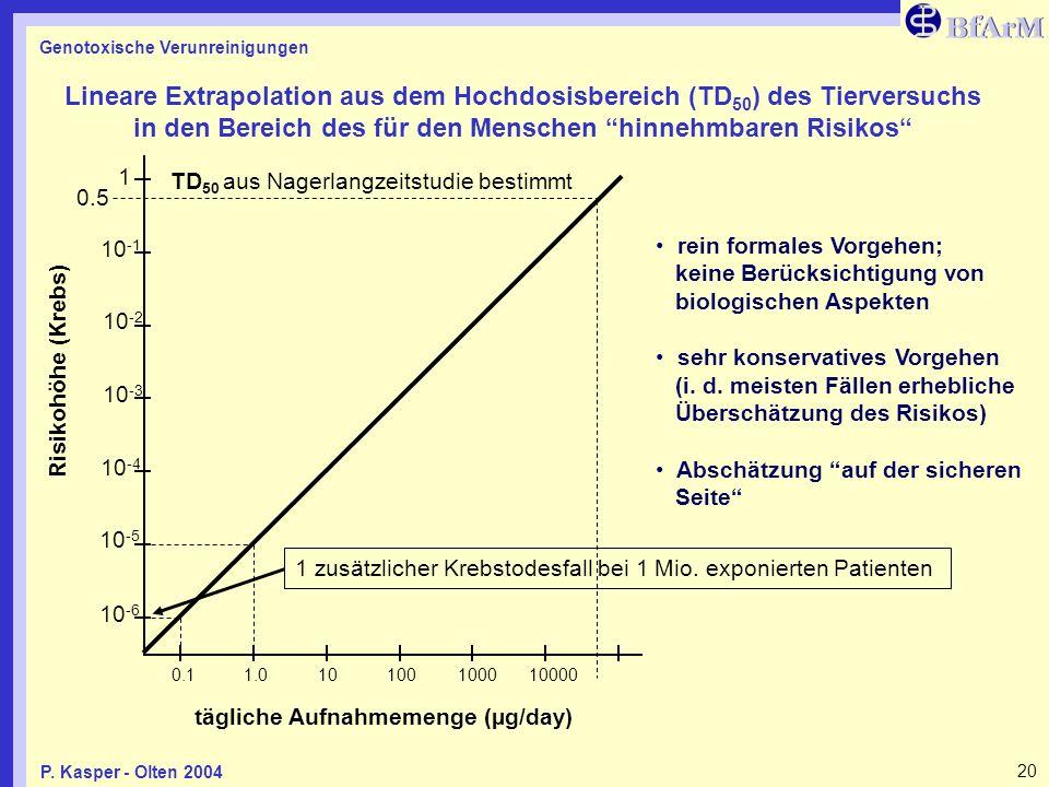 Genotoxische Verunreinigungen 20P. Kasper - Olten 2004 10 -6 10 -1 10 -2 10 -3 10 -4 10 -5 0.11.010100100010000 1 0.5 Risikohöhe (Krebs) TD 50 aus Nag