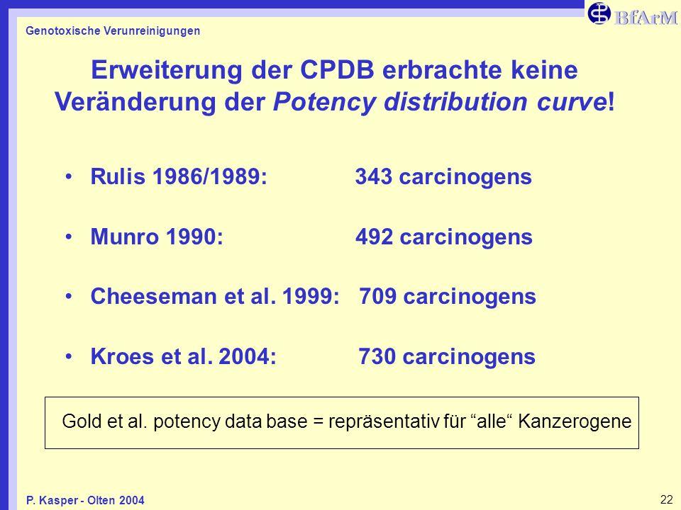 Genotoxische Verunreinigungen 22P. Kasper - Olten 2004 Erweiterung der CPDB erbrachte keine Veränderung der Potency distribution curve! Rulis 1986/198