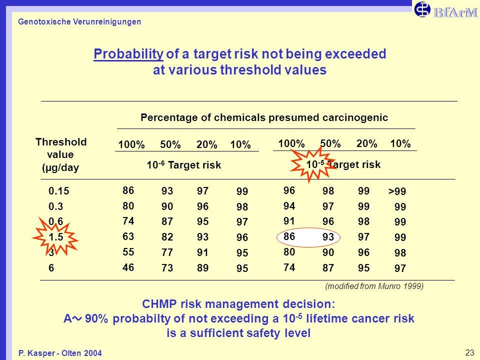 Genotoxische Verunreinigungen 23P. Kasper - Olten 2004 Probability of a target risk not being exceeded at various threshold values 0.15 0.3 0.6 1.5 3
