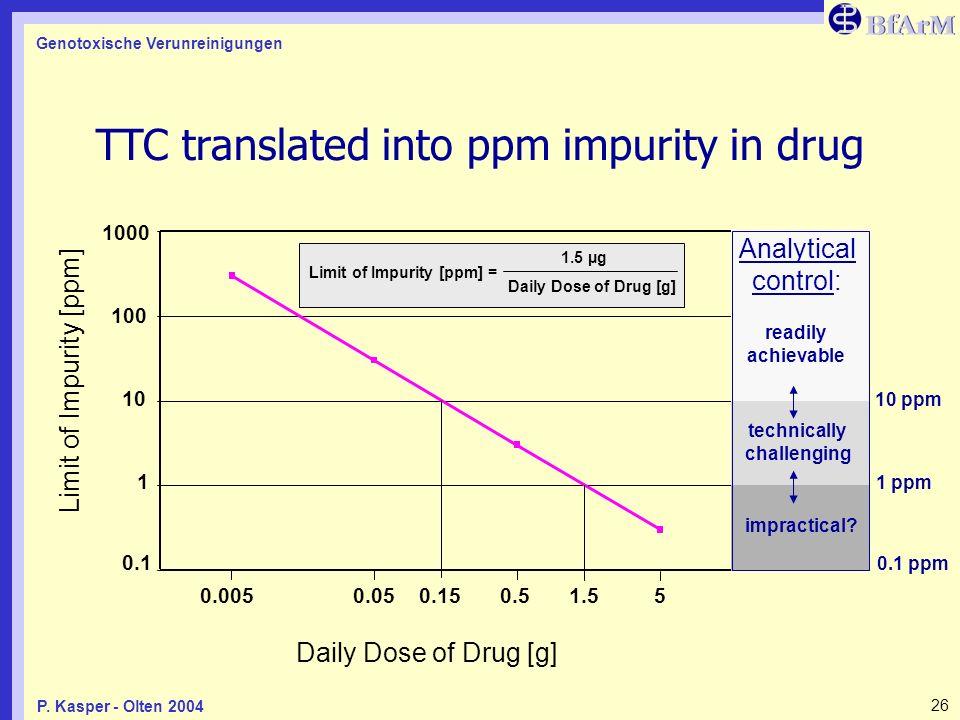 Genotoxische Verunreinigungen 26P. Kasper - Olten 2004 0.1 1 10 100 1000 Daily Dose of Drug [g] Limit of Impurity [ppm] 5 0.5 0.05 0.005 Limit of Impu