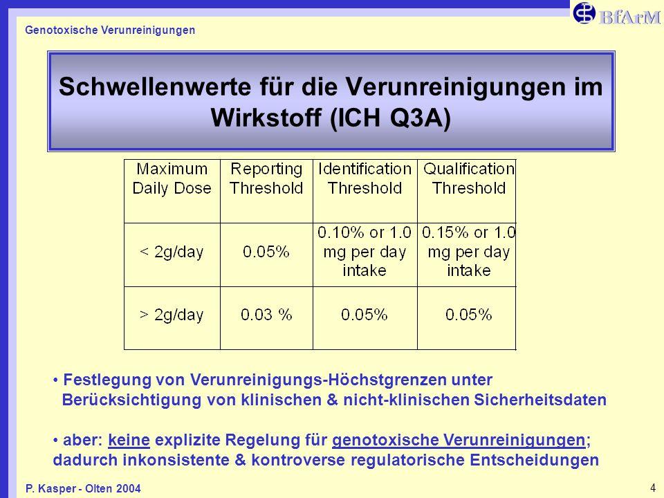 Genotoxische Verunreinigungen 4P. Kasper - Olten 2004 Schwellenwerte für die Verunreinigungen im Wirkstoff (ICH Q3A) Festlegung von Verunreinigungs-Hö