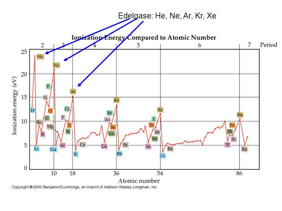 Ordnungszahl Ionisationsenergie Edelgase: He, Ne, Ar, Kr, Xe