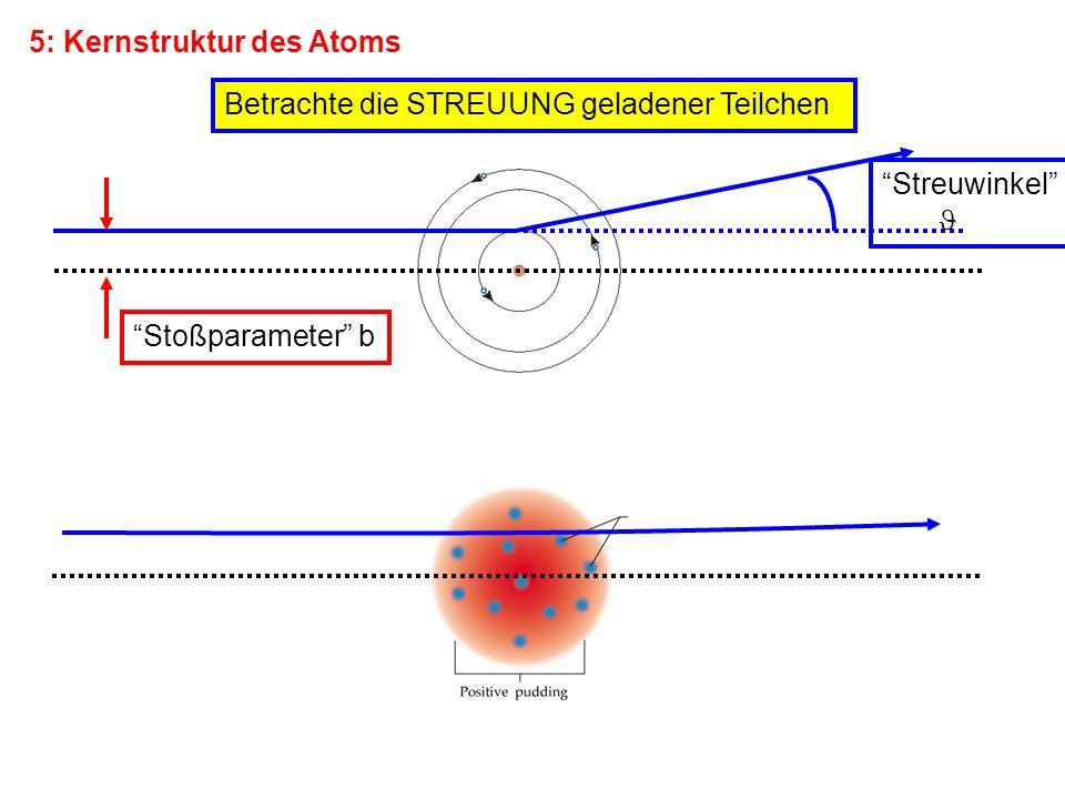 5: Kernstruktur des Atoms Betrachte die STREUUNG geladener Teilchen Stoßparameter b Streuwinkel