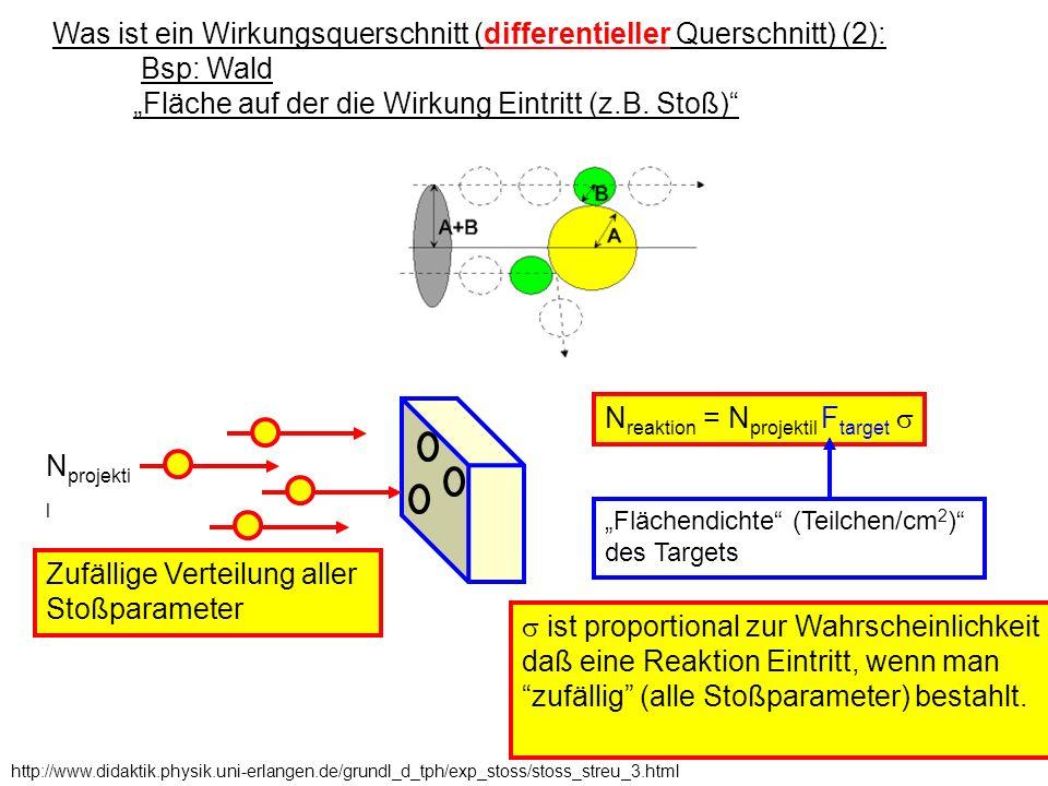 Was ist ein Wirkungsquerschnitt (differentieller Querschnitt) (2): Bsp: Wald Fläche auf der die Wirkung Eintritt (z.B. Stoß) http://www.didaktik.physi