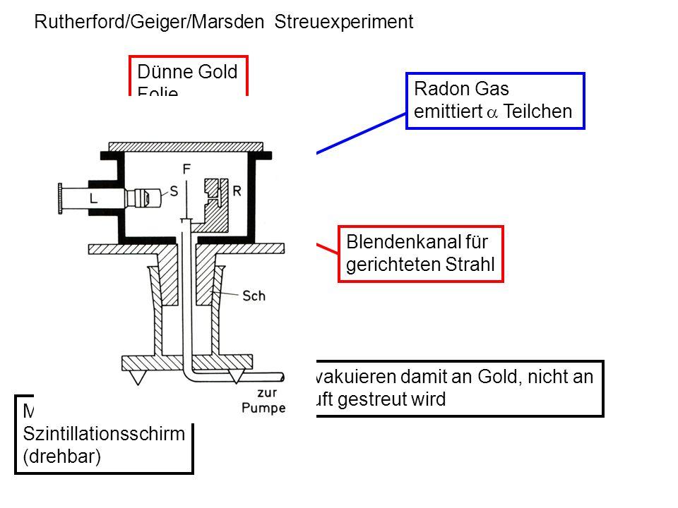 Rutherford/Geiger/Marsden Streuexperiment Radon Gas emittiert Teilchen Blendenkanal für gerichteten Strahl Dünne Gold Folie Evakuieren damit an Gold,