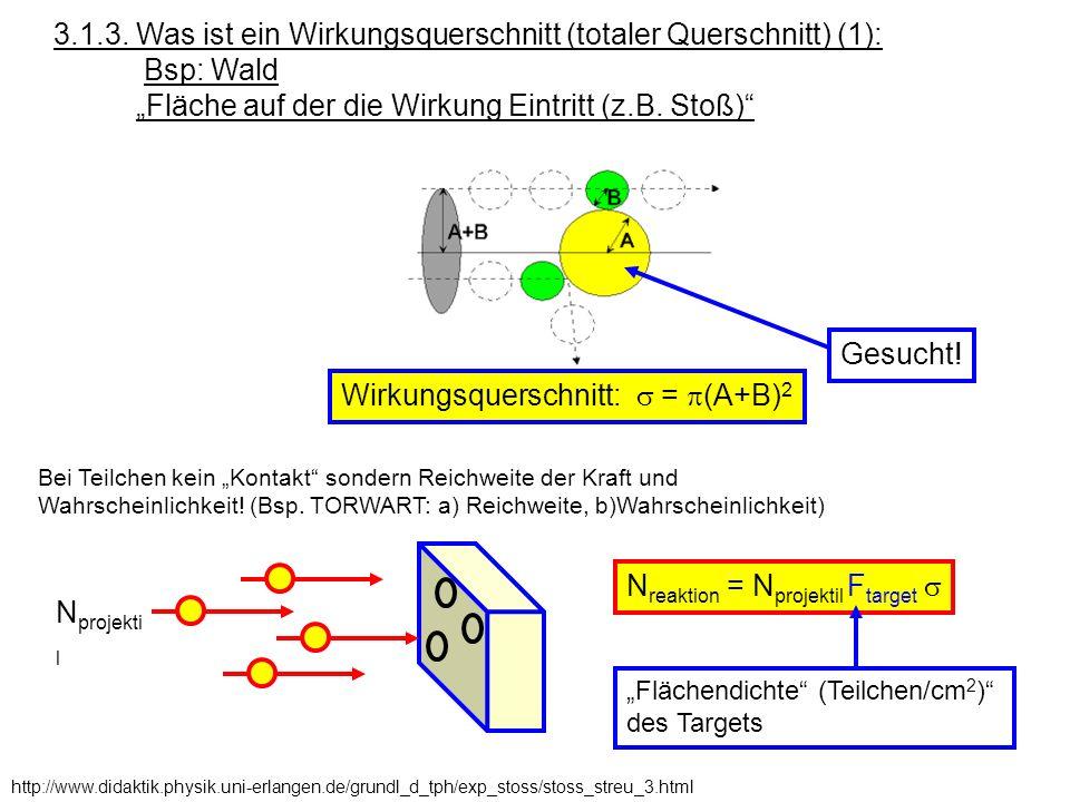 N rest = N projektil (1 – e -F L ) N projekti l x N rest L Voraussetzung: Target so dünn, daß Teilchen nicht überlappen.