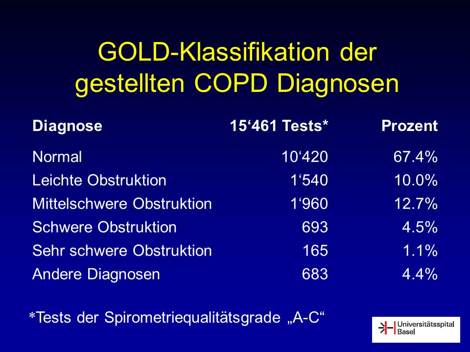 GOLD-Klassifikation der gestellten COPD Diagnosen * Tests der Spirometriequalitätsgrade A-C Diagnose15461 Tests*Prozent Normal1042067.4% Leichte Obstr