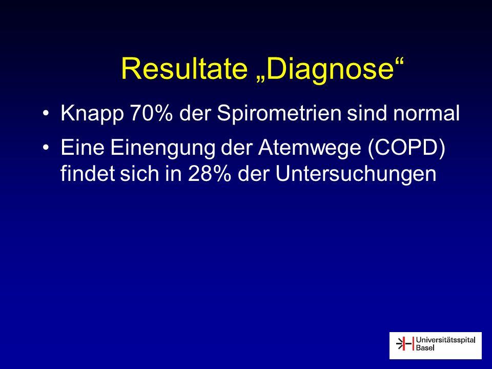 Resultate Diagnose Knapp 70% der Spirometrien sind normal Eine Einengung der Atemwege (COPD) findet sich in 28% der Untersuchungen