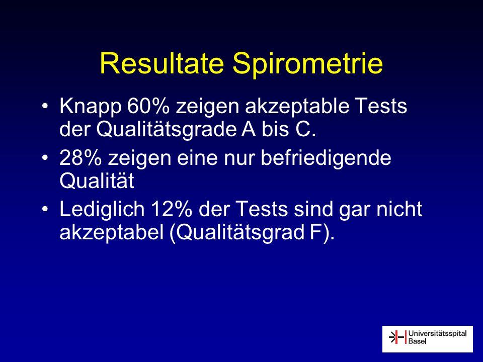 Resultate Spirometrie Knapp 60% zeigen akzeptable Tests der Qualitätsgrade A bis C. 28% zeigen eine nur befriedigende Qualität Lediglich 12% der Tests