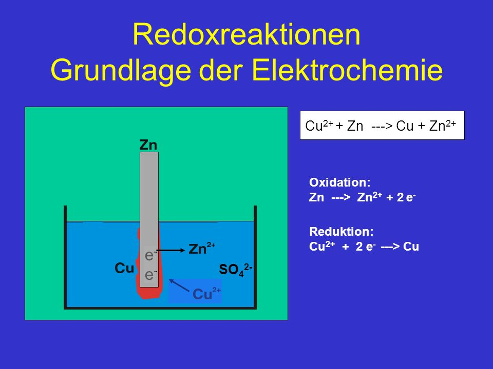 Redoxreaktionen Grundlage der Elektrochemie Cu 2+ + Zn ---> Cu + Zn 2+ Reduktion: Cu 2+ + 2 e - ---> Cu Oxidation: Zn ---> Zn 2+ + 2 e - e-e-e-e- SO 4 2-