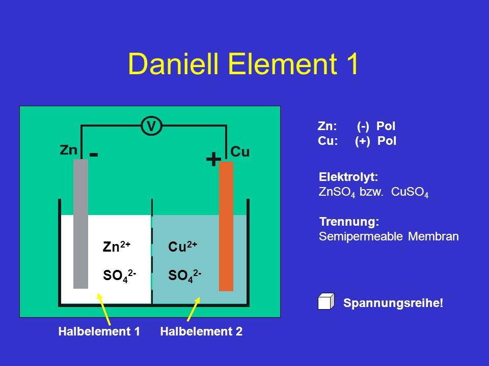 Daniell Element 1 Zn 2+ Cu 2+ SO 4 2- Zn: (-) Pol Cu: (+) Pol Halbelement 2 Halbelement 1 Spannungsreihe! Trennung: Semipermeable Membran Elektrolyt: