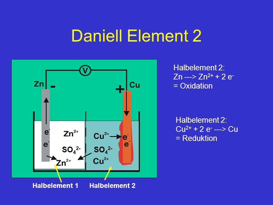 SO 4 2- Daniell Element 2 Halbelement 2: Zn ---> Zn 2+ + 2 e - = Oxidation Halbelement 2: Cu 2+ + 2 e - ---> Cu = Reduktion Halbelement 2 Halbelement 1