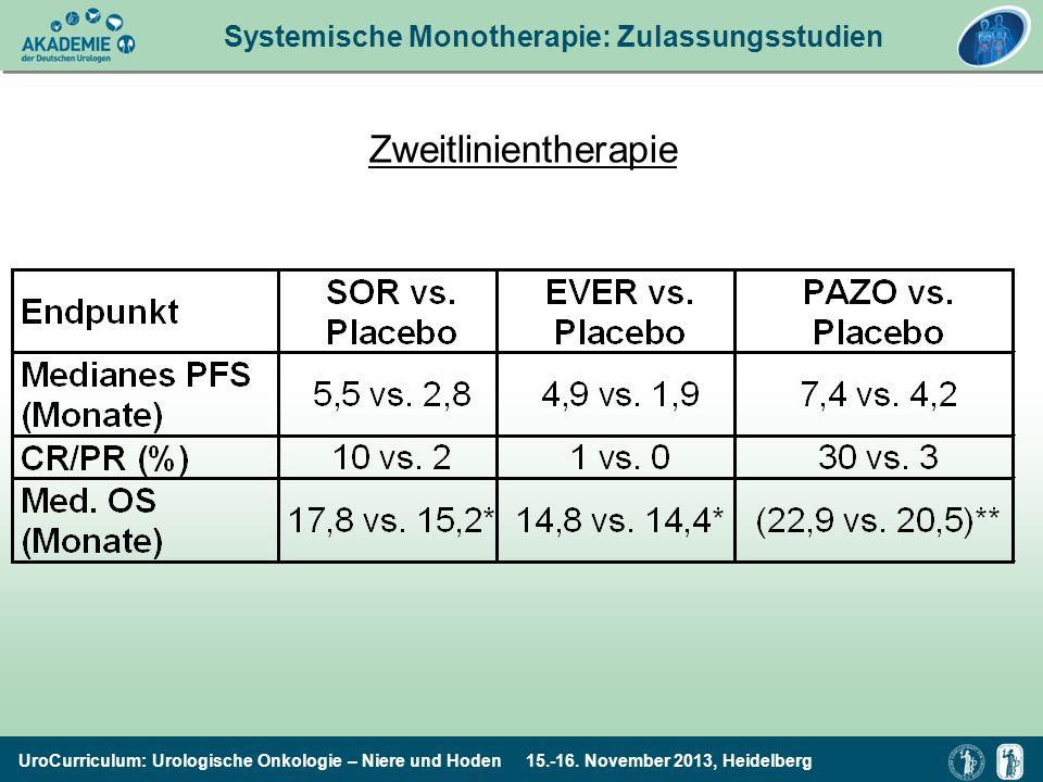UroCurriculum: Urologische Onkologie – Niere und Hoden 15.-16. November 2013, Heidelberg Systemische Monotherapie: Zulassungsstudien Zweitlinientherap