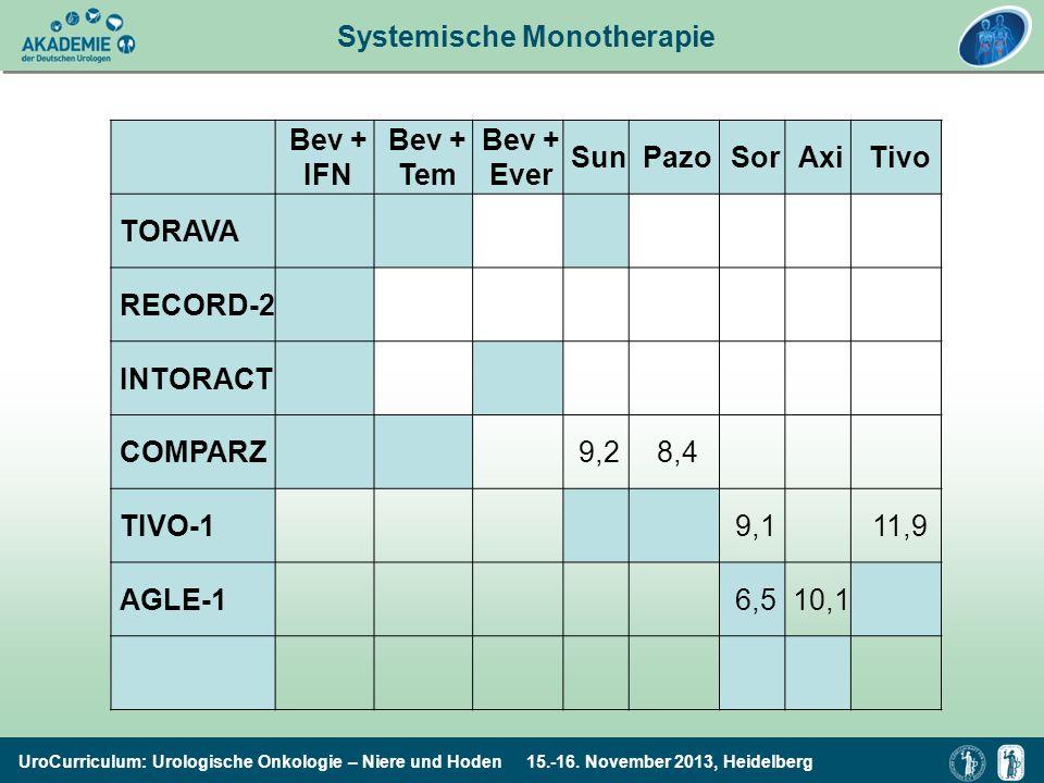 UroCurriculum: Urologische Onkologie – Niere und Hoden 15.-16. November 2013, Heidelberg Systemische Monotherapie Bev + IFN Bev + Tem Bev + Ever SunPa