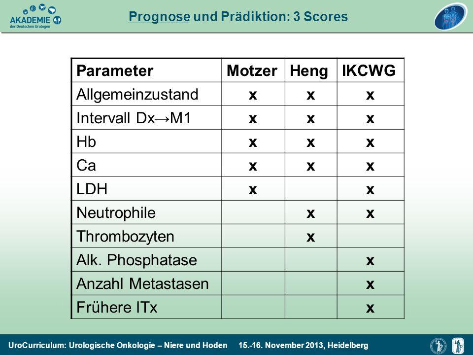 UroCurriculum: Urologische Onkologie – Niere und Hoden 15.-16. November 2013, Heidelberg Prognose und Prädiktion: 3 Scores ParameterMotzerHengIKCWG Al