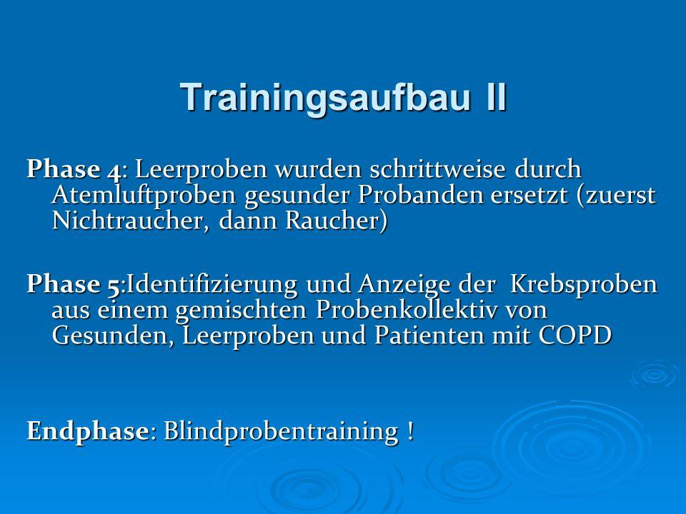 Trainingsaufbau II Phase 4: Leerproben wurden schrittweise durch Atemluftproben gesunder Probanden ersetzt (zuerst Nichtraucher, dann Raucher) Phase 5