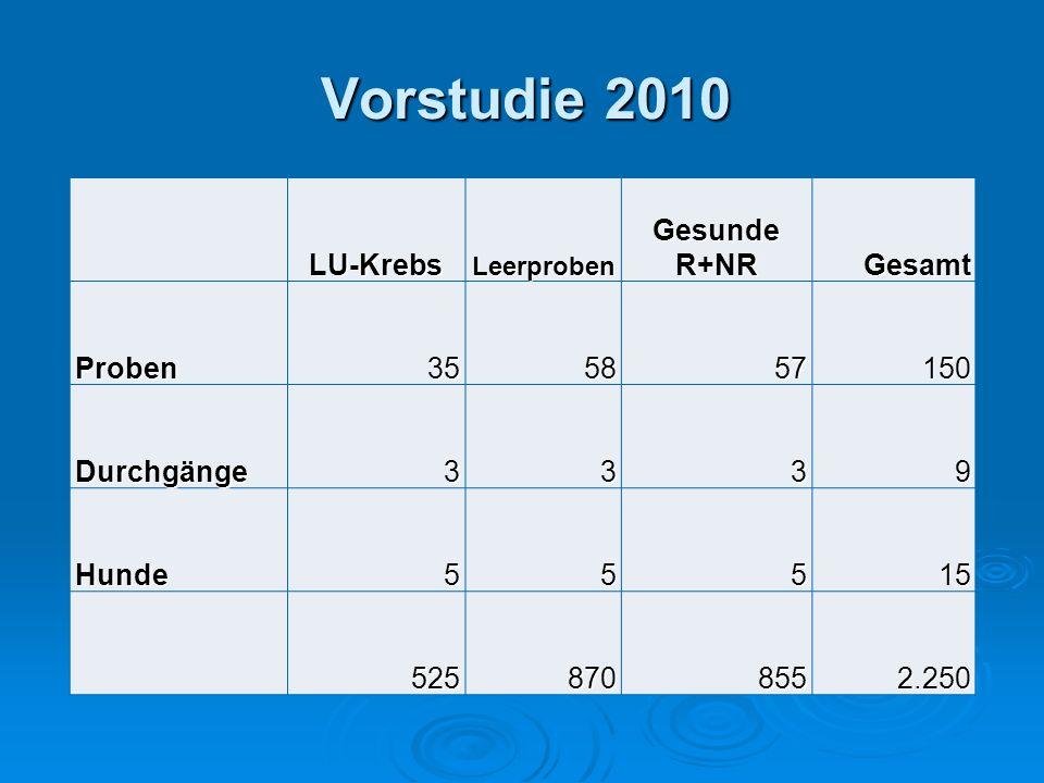 Vorstudie 2010 Vorstudie 2010 LU-KrebsLeerproben Gesunde R+NR Gesamt Proben355857150 Durchgänge3339 Hunde55515 5258708552.250