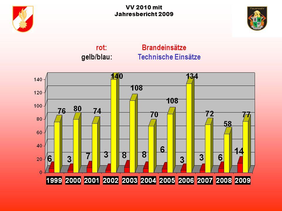 VV 2010 mit Jahresbericht 2009 123 Mitglieder