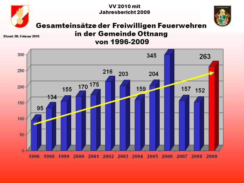 VV 2010 mit Jahresbericht 2009 Gesamteinsätze der Freiwilligen Feuerwehren in der Gemeinde Ottnang von 1996-2009 Stand: 08.