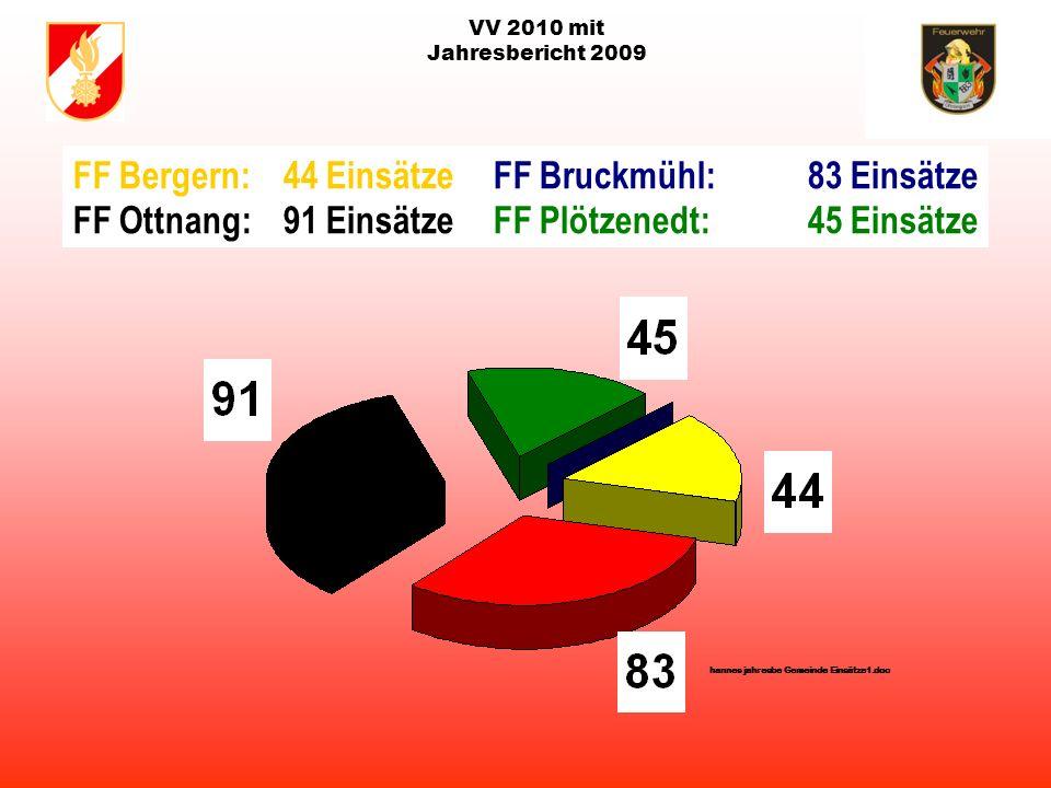 VV 2010 mit Jahresbericht 2009 Gesamteinsätze der Freiwilligen Feuerwehren in der Gemeinde Ottnang von 1996-2009 Stand: 08. Februar 2010