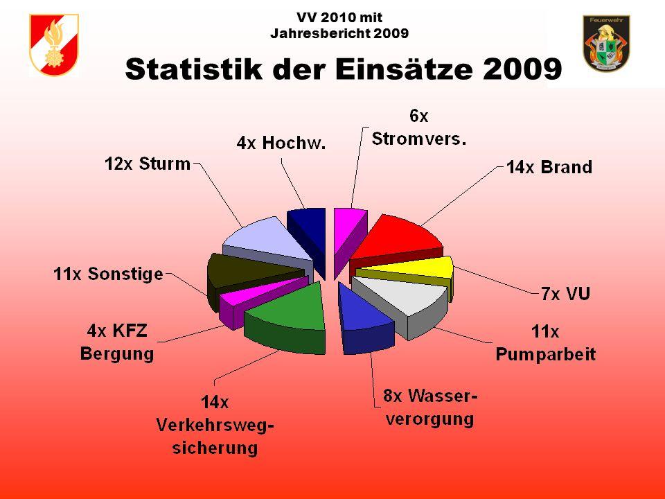 VV 2010 mit Jahresbericht 2009 Statistik der Einsätze 2009