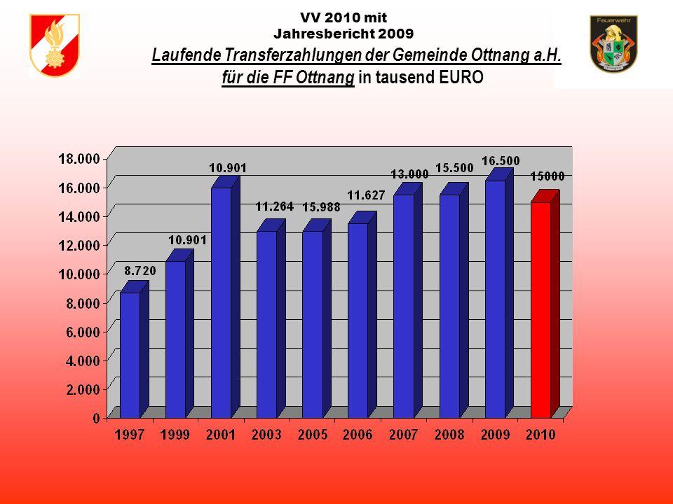 VV 2010 mit Jahresbericht 2009 Laufende Transferzahlungen der Gemeinde Ottnang a.H.