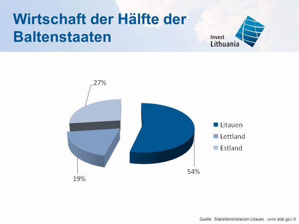 Quelle: Statistikministerium Litauen, www.stat.gov.lt Wirtschaft der Hälfte der Baltenstaaten