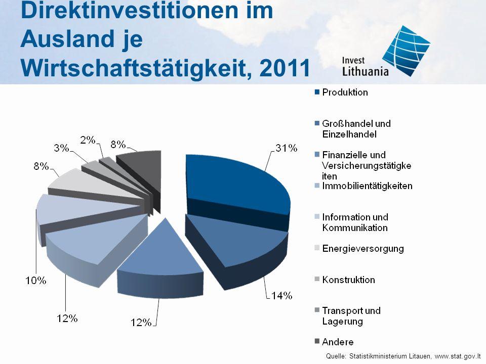 Direktinvestitionen im Ausland je Wirtschaftstätigkeit, 2011 Quelle: Statistikministerium Litauen, www.stat.gov.lt