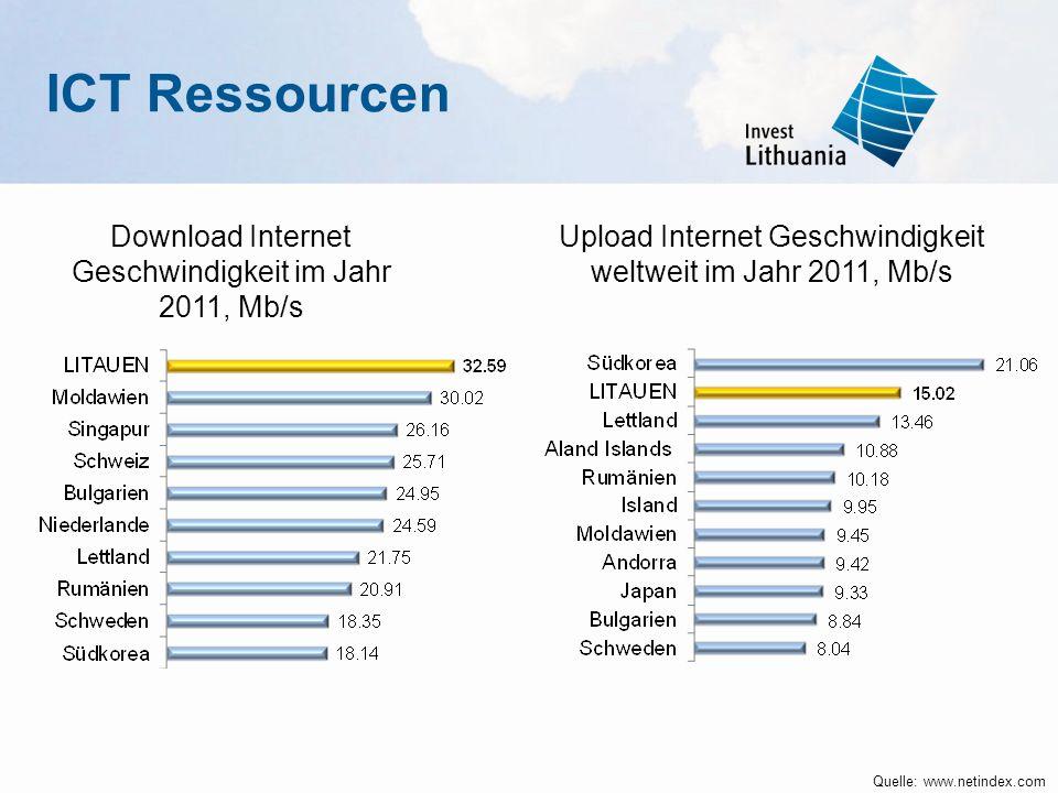 Quelle: www.netindex.com Upload Internet Geschwindigkeit weltweit im Jahr 2011, Mb/s Download Internet Geschwindigkeit im Jahr 2011, Mb/s ICT Ressourc