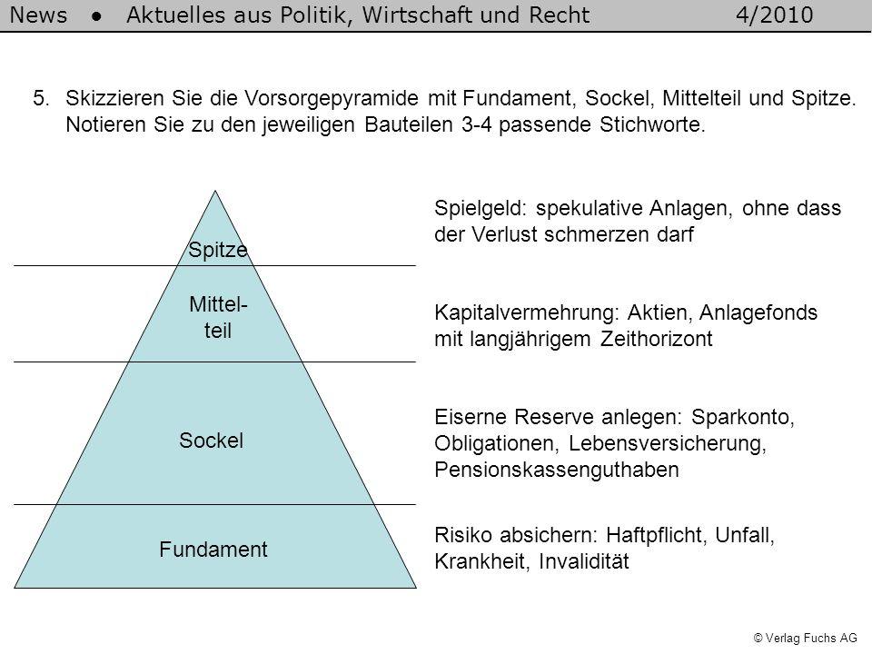 News Aktuelles aus Politik, Wirtschaft und Recht4/2010 © Verlag Fuchs AG 5.Skizzieren Sie die Vorsorgepyramide mit Fundament, Sockel, Mittelteil und S