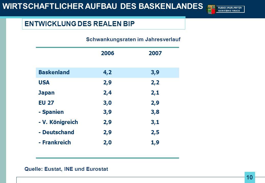 10 WIRTSCHAFTLICHER AUFBAU DES BASKENLANDES ENTWICKLUNG DES REALEN BIP Quelle: Eustat, INE und Eurostat 20062007 Baskenland4,23,9 USA2,92,2 Japan2,42,1 EU 273,02,9 - Spanien3,93,8 - V.