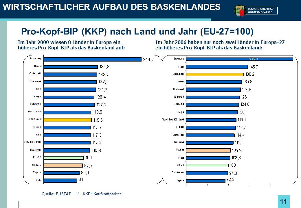 11 WIRTSCHAFTLICHER AUFBAU DES BASKENLANDES Im Jahr 2006 haben nur noch swei Länder in Europa-27 ein höheres Pro-Kopf-BIP als das Baskenland: Im Jahr 2000 wiesen 8 Länder in Europa ein höheres Pro-Kopf-BIP als das Baskenland auf: Quelle: EUSTAT / KKP: Kaufkraftparität Pro-Kopf-BIP (KKP) nach Land und Jahr (EU-27=100) 279,7