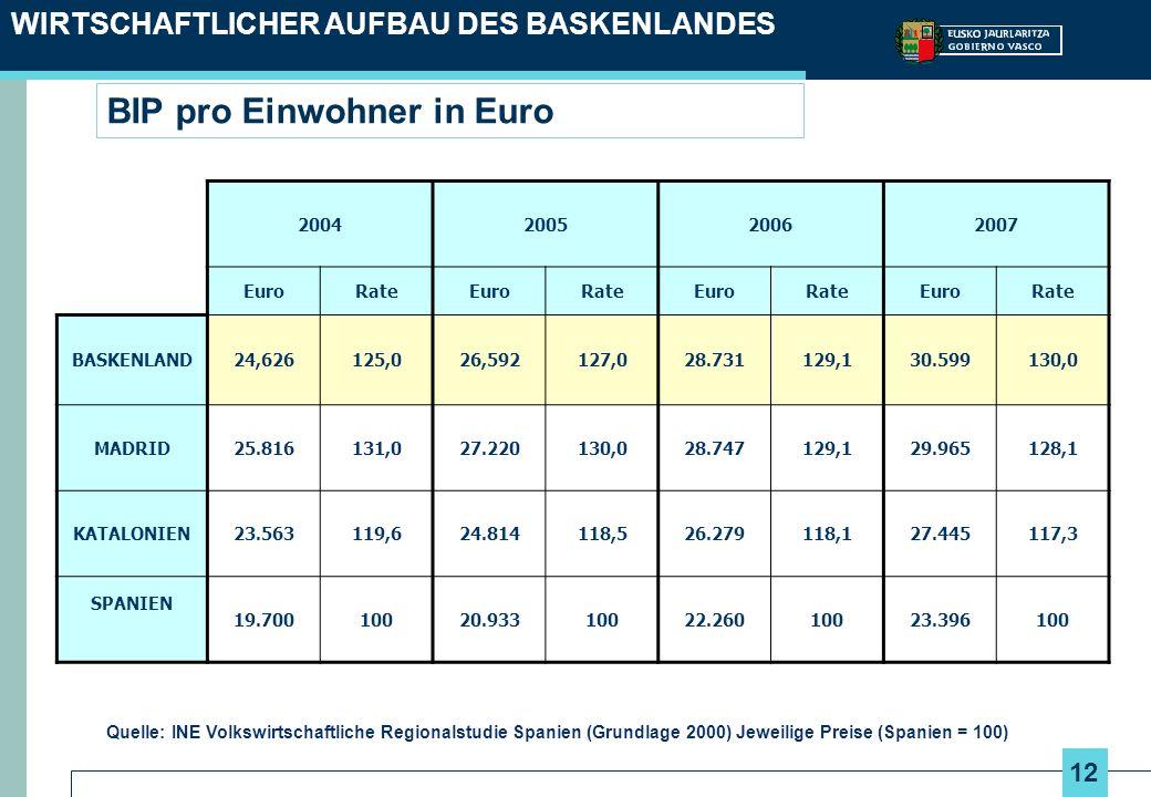 12 BIP pro Einwohner in Euro WIRTSCHAFTLICHER AUFBAU DES BASKENLANDES Quelle: INE Volkswirtschaftliche Regionalstudie Spanien (Grundlage 2000) Jeweilige Preise (Spanien = 100) 2004200520062007 EuroRateEuroRateEuroRateEuroRate BASKENLAND24,626125,026,592127,028.731129,130.599130,0 MADRID25.816131,027.220130,028.747129,129.965128,1 KATALONIEN23.563119,624.814118,526.279118,127.445117,3 SPANIEN 19.70010020.93310022.26010023.396100