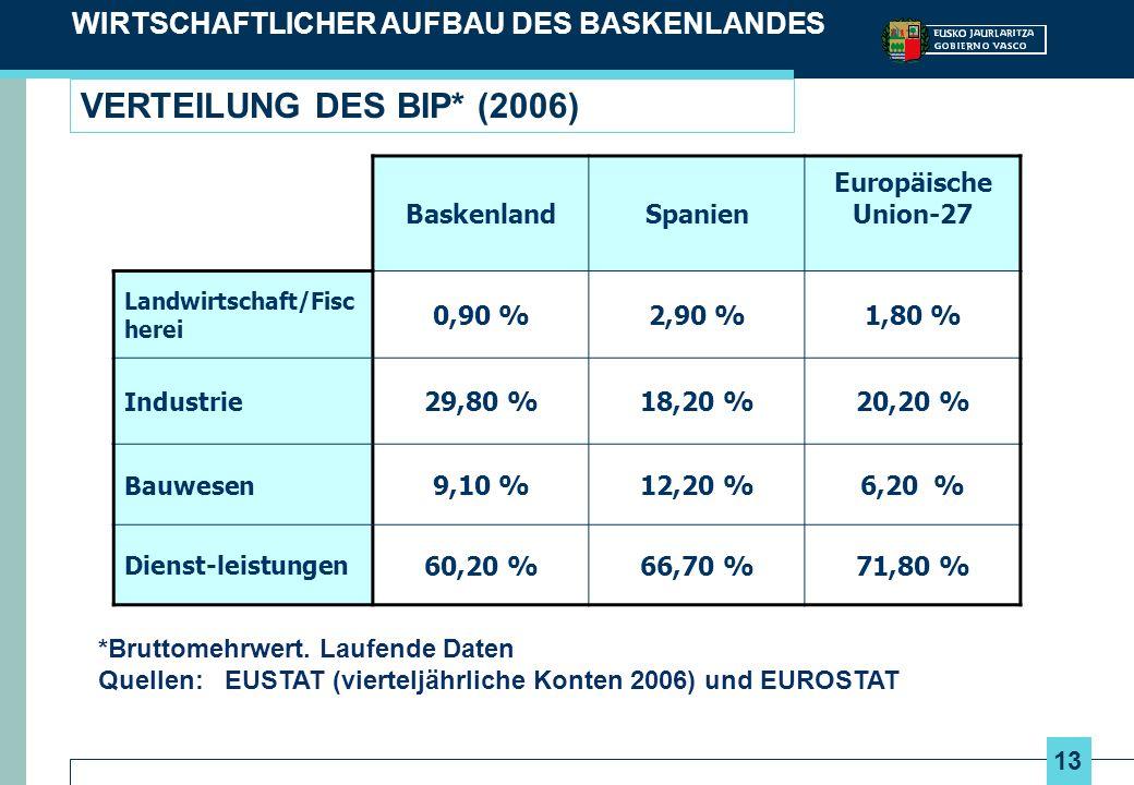 13 VERTEILUNG DES BIP* (2006) WIRTSCHAFTLICHER AUFBAU DES BASKENLANDES BaskenlandSpanien Europäische Union-27 Landwirtschaft/Fisc herei 0,90 %2,90 %1,80 % Industrie 29,80 %18,20 %20,20 % Bauwesen 9,10 %12,20 %6,20 % Dienst-leistungen 60,20 %66,70 %71,80 % *Bruttomehrwert.