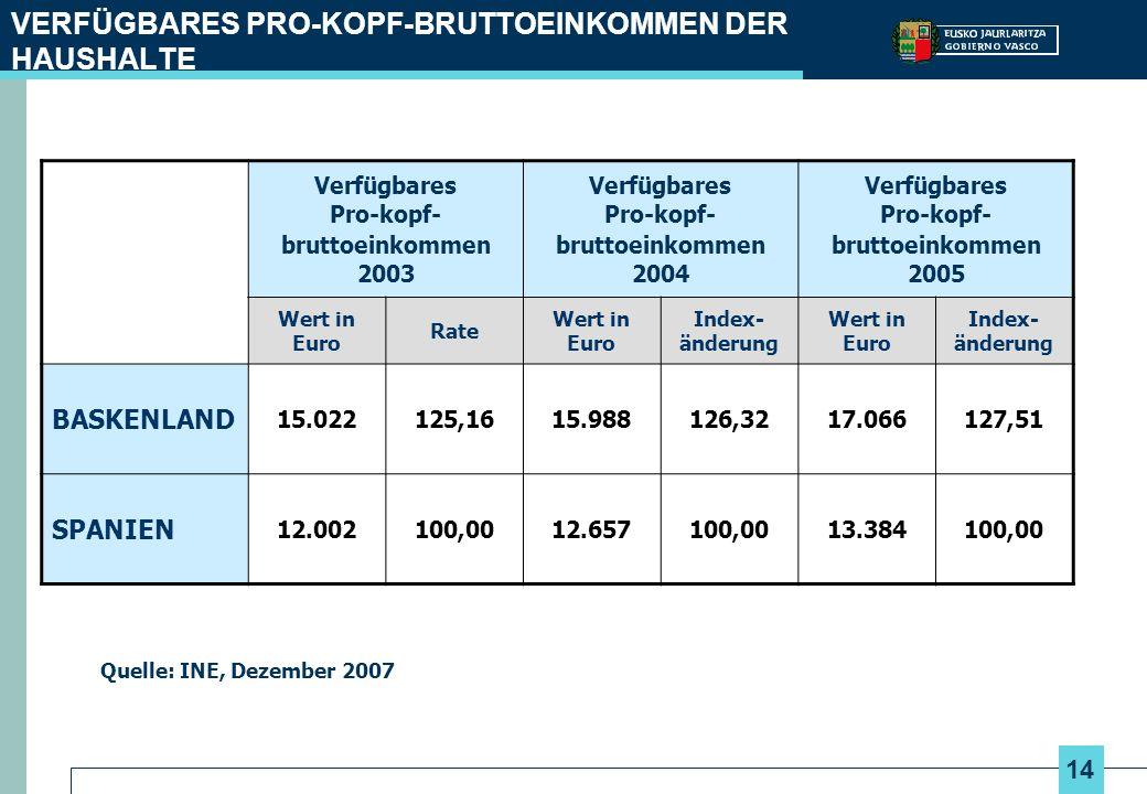 14 VERFÜGBARES PRO-KOPF-BRUTTOEINKOMMEN DER HAUSHALTE Quelle: INE, Dezember 2007 Verfügbares Pro-kopf- bruttoeinkommen 2003 Verfügbares Pro-kopf- bruttoeinkommen 2004 Verfügbares Pro-kopf- bruttoeinkommen 2005 Wert in Euro Rate Wert in Euro Index- änderung Wert in Euro Index- änderung BASKENLAND 15.022125,1615.988126,3217.066127,51 SPANIEN 12.002100,0012.657100,0013.384100,00
