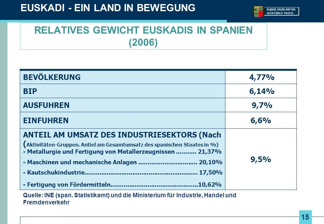 15 RELATIVES GEWICHT EUSKADIS IN SPANIEN (2006) EUSKADI - EIN LAND IN BEWEGUNG BEVÖLKERUNG 4,77% BIP 6,14% AUSFUHREN 9,7% EINFUHREN6,6% ANTEIL AM UMSATZ DES INDUSTRIESEKTORS (Nach ( Aktivitäten-Gruppen.