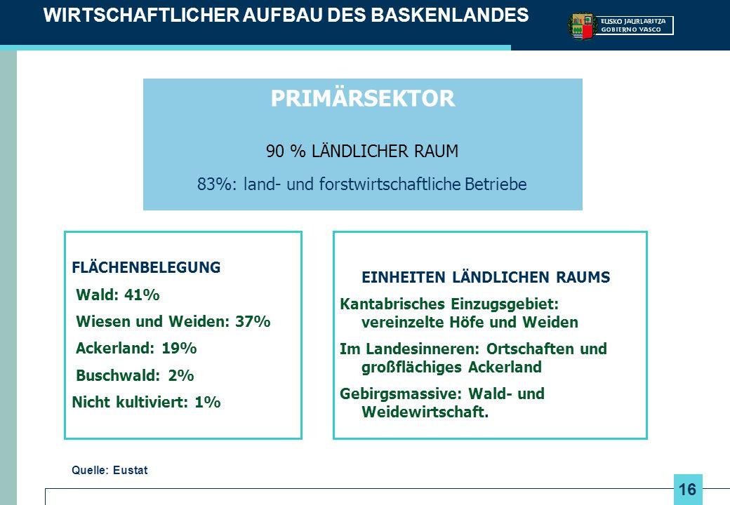 16 WIRTSCHAFTLICHER AUFBAU DES BASKENLANDES FLÄCHENBELEGUNG Wald: 41% Wiesen und Weiden: 37% Ackerland: 19% Buschwald: 2% Nicht kultiviert: 1% PRIMÄRSEKTOR 90 % LÄNDLICHER RAUM 83%: land- und forstwirtschaftliche Betriebe EINHEITEN LÄNDLICHEN RAUMS Kantabrisches Einzugsgebiet: vereinzelte Höfe und Weiden Im Landesinneren: Ortschaften und großflächiges Ackerland Gebirgsmassive: Wald- und Weidewirtschaft.