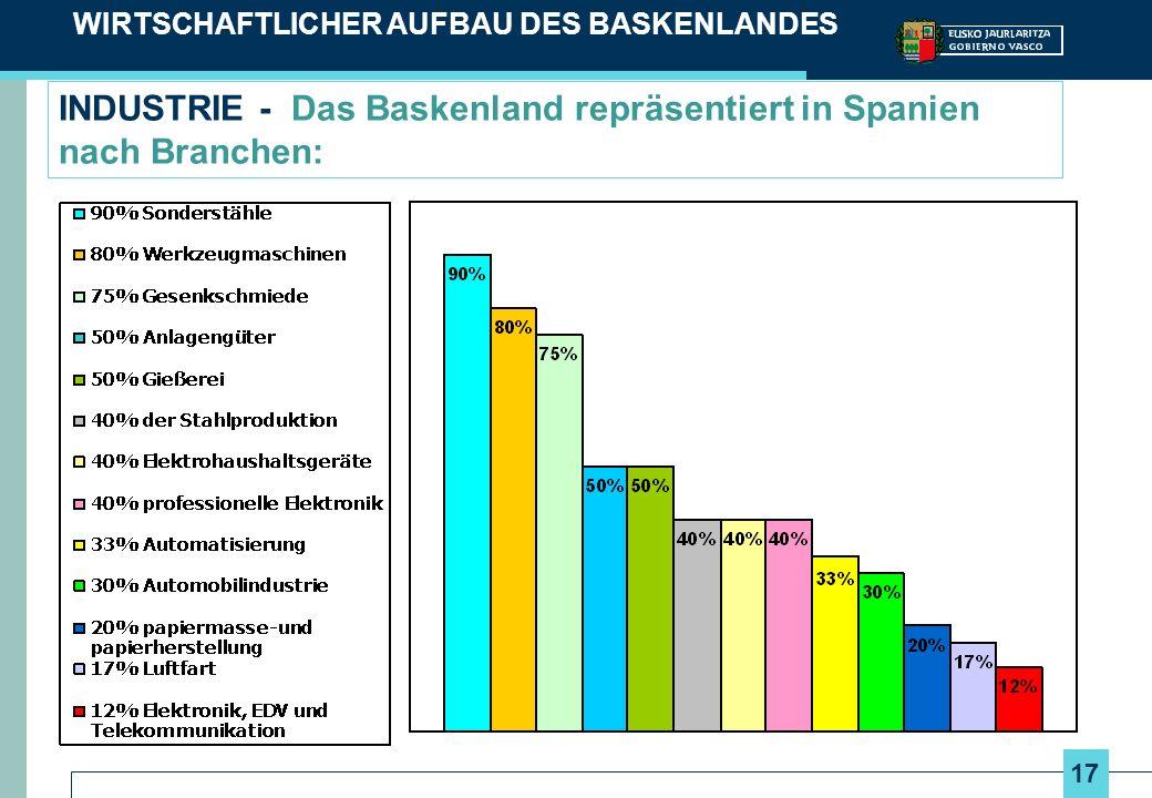 17 INDUSTRIE - Das Baskenland repräsentiert in Spanien nach Branchen: WIRTSCHAFTLICHER AUFBAU DES BASKENLANDES