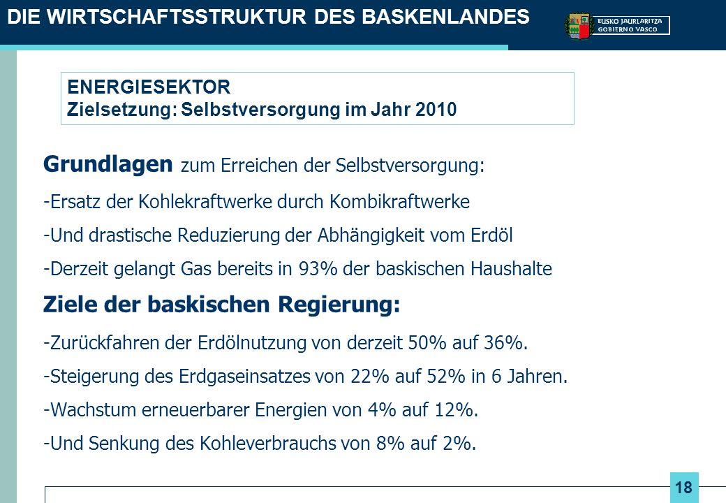18 ENERGIESEKTOR Zielsetzung: Selbstversorgung im Jahr 2010 Grundlagen zum Erreichen der Selbstversorgung: -Ersatz der Kohlekraftwerke durch Kombikraftwerke -Und drastische Reduzierung der Abhängigkeit vom Erdöl -Derzeit gelangt Gas bereits in 93% der baskischen Haushalte Ziele der baskischen Regierung: -Zurückfahren der Erdölnutzung von derzeit 50% auf 36%.