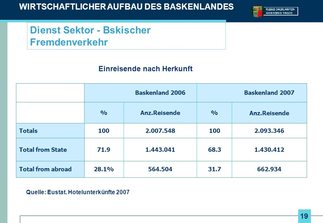 19 Dienst Sektor - Bskischer Fremdenverkehr WIRTSCHAFTLICHER AUFBAU DES BASKENLANDES Einreisende nach Herkunft Quelle: Eustat. Hotelunterkünfte 2007 B