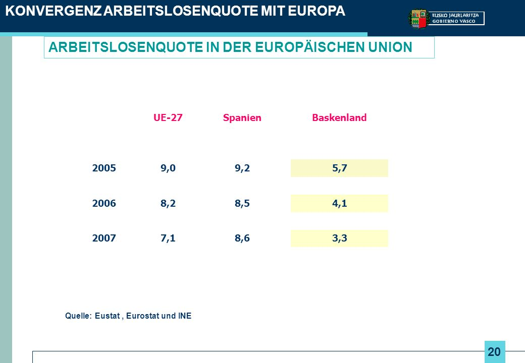 20 ARBEITSLOSENQUOTE IN DER EUROPÄISCHEN UNION KONVERGENZ ARBEITSLOSENQUOTE MIT EUROPA UE-27SpanienBaskenland 20059,09,25,7 20068,28,54,1 20077,18,63,