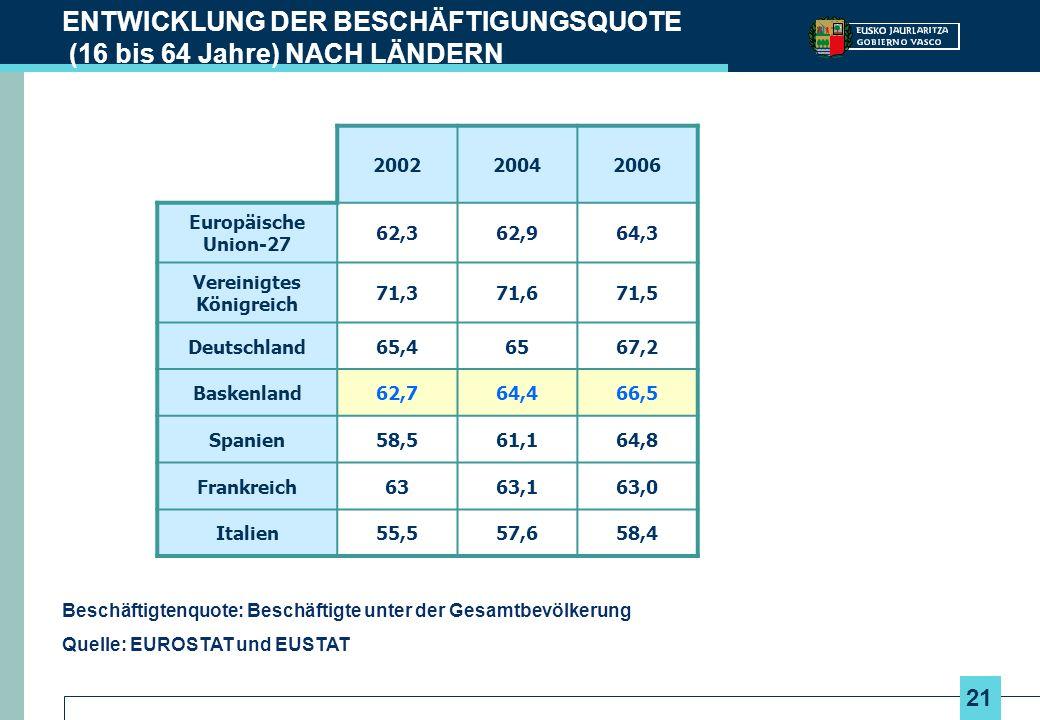 21 ENTWICKLUNG DER BESCHÄFTIGUNGSQUOTE (16 bis 64 Jahre) NACH LÄNDERN Beschäftigtenquote: Beschäftigte unter der Gesamtbevölkerung Quelle: EUROSTAT und EUSTAT 200220042006 Europäische Union-27 62,362,964,3 Vereinigtes Königreich 71,371,671,5 Deutschland65,46567,2 Baskenland62,764,466,5 Spanien58,561,164,8 Frankreich6363,163,0 Italien55,557,658,4