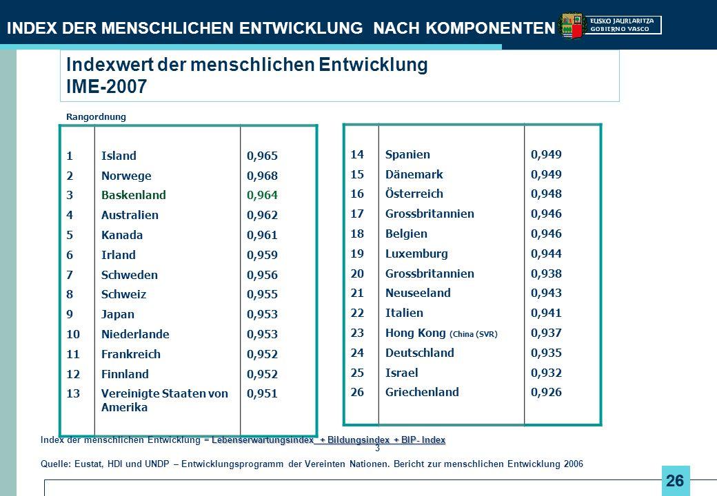 26 Indexwert der menschlichen Entwicklung IME-2007 Rangordnung 1 2 3 4 5 6 7 8 9 10 11 12 13 Island Norwege Baskenland Australien Kanada Irland Schweden Schweiz Japan Niederlande Frankreich Finnland Vereinigte Staaten von Amerika 0,965 0,968 0,964 0,962 0,961 0,959 0,956 0,955 0,953 0,952 0,951 INDEX DER MENSCHLICHEN ENTWICKLUNG NACH KOMPONENTEN Lebenserwartungsindex + Bildungsindex + BIP- Index Index der menschlichen Entwicklung = Lebenserwartungsindex + Bildungsindex + BIP- Index 3 Quelle: Eustat, HDI und UNDP – Entwicklungsprogramm der Vereinten Nationen.