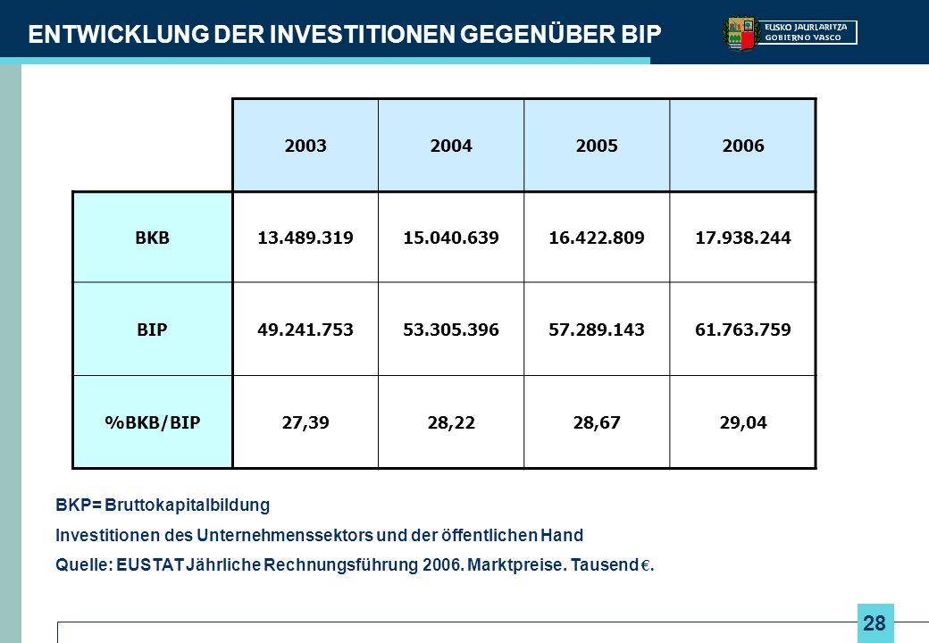 28 ENTWICKLUNG DER INVESTITIONEN GEGENÜBER BIP BKP= Bruttokapitalbildung Investitionen des Unternehmenssektors und der öffentlichen Hand Quelle: EUSTAT Jährliche Rechnungsführung 2006.