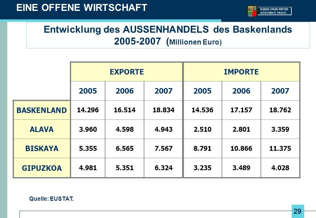 29 Entwicklung des AUSSENHANDELS des Baskenlands 2005-2007 ( Millionen Euro) EINE OFFENE WIRTSCHAFT Quelle: EUSTAT. EXPORTEIMPORTE 2005200620072005200