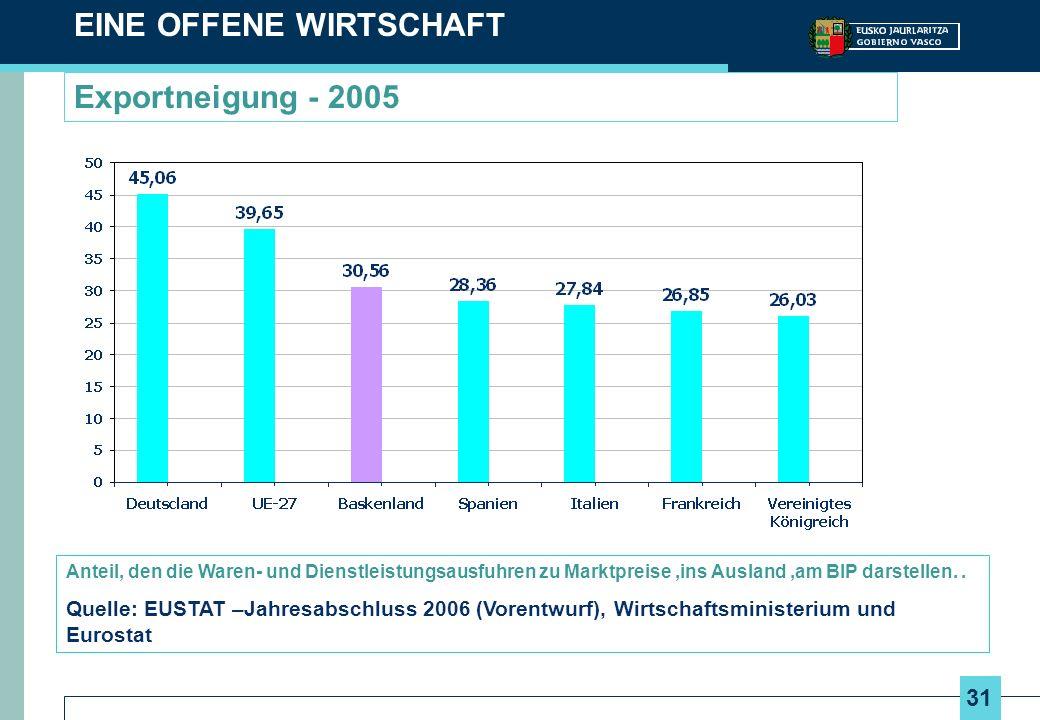 31 Exportneigung - 2005 EINE OFFENE WIRTSCHAFT Anteil, den die Waren- und Dienstleistungsausfuhren zu Marktpreise,ins Ausland,am BIP darstellen..