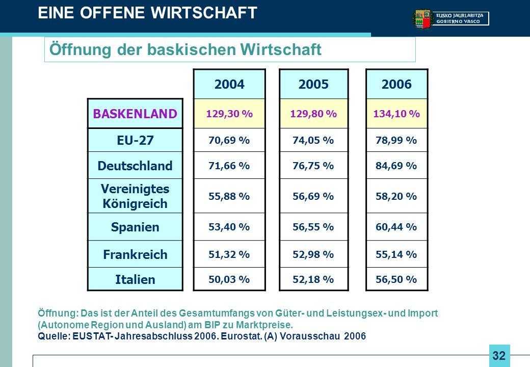 32 Öffnung der baskischen Wirtschaft EINE OFFENE WIRTSCHAFT Öffnung: Das ist der Anteil des Gesamtumfangs von Güter- und Leistungsex- und Import (Auto