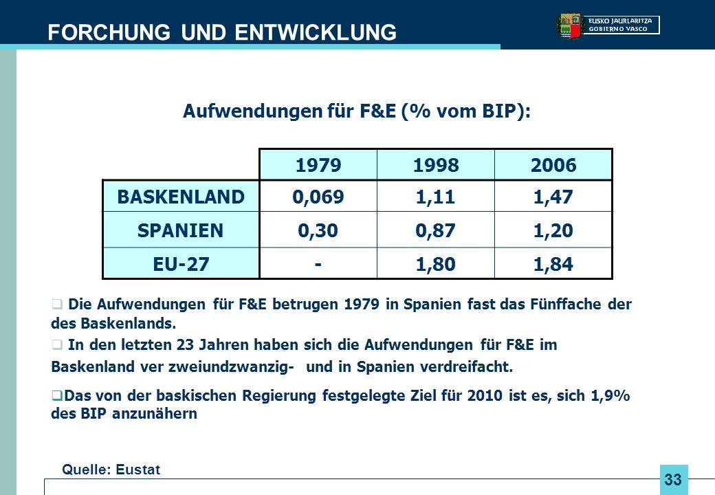 33 Die Aufwendungen für F&E betrugen 1979 in Spanien fast das Fünffache der des Baskenlands. In den letzten 23 Jahren haben sich die Aufwendungen für