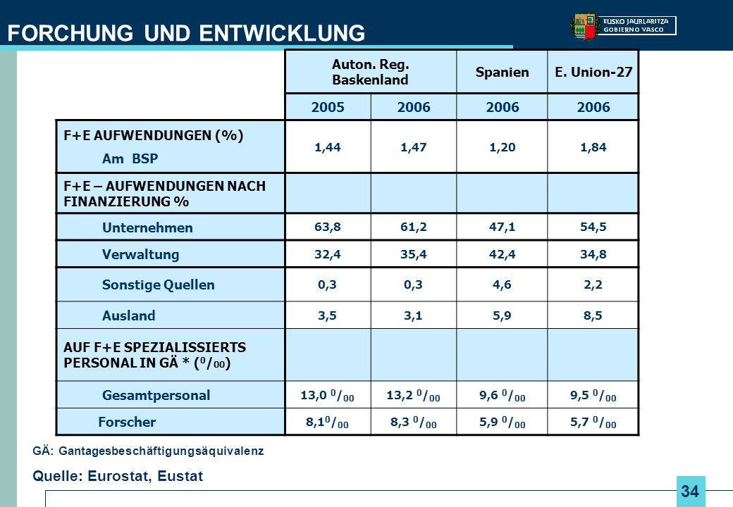 34 FORCHUNG UND ENTWICKLUNG Auton. Reg. Baskenland SpanienE. Union-27 20052006 F+E AUFWENDUNGEN (%) Am BSP 1,441,471,201,84 F+E – AUFWENDUNGEN NACH FI