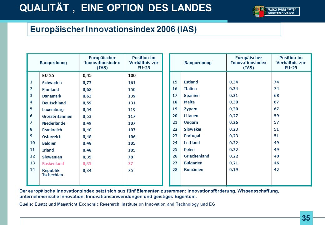 35 Europäischer Innovationsindex 2006 (lAS) Rangordnung Europäischer Innovationsindex (IAS) Position im Verhältnis zur EU-25 1 2 3 4 5 6 7 8 9 10 11 1